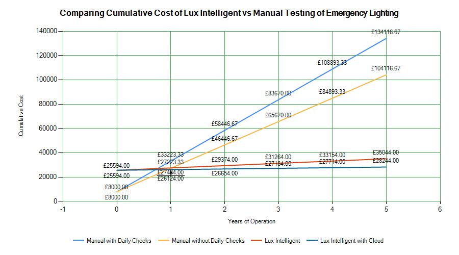 lux-cumulative